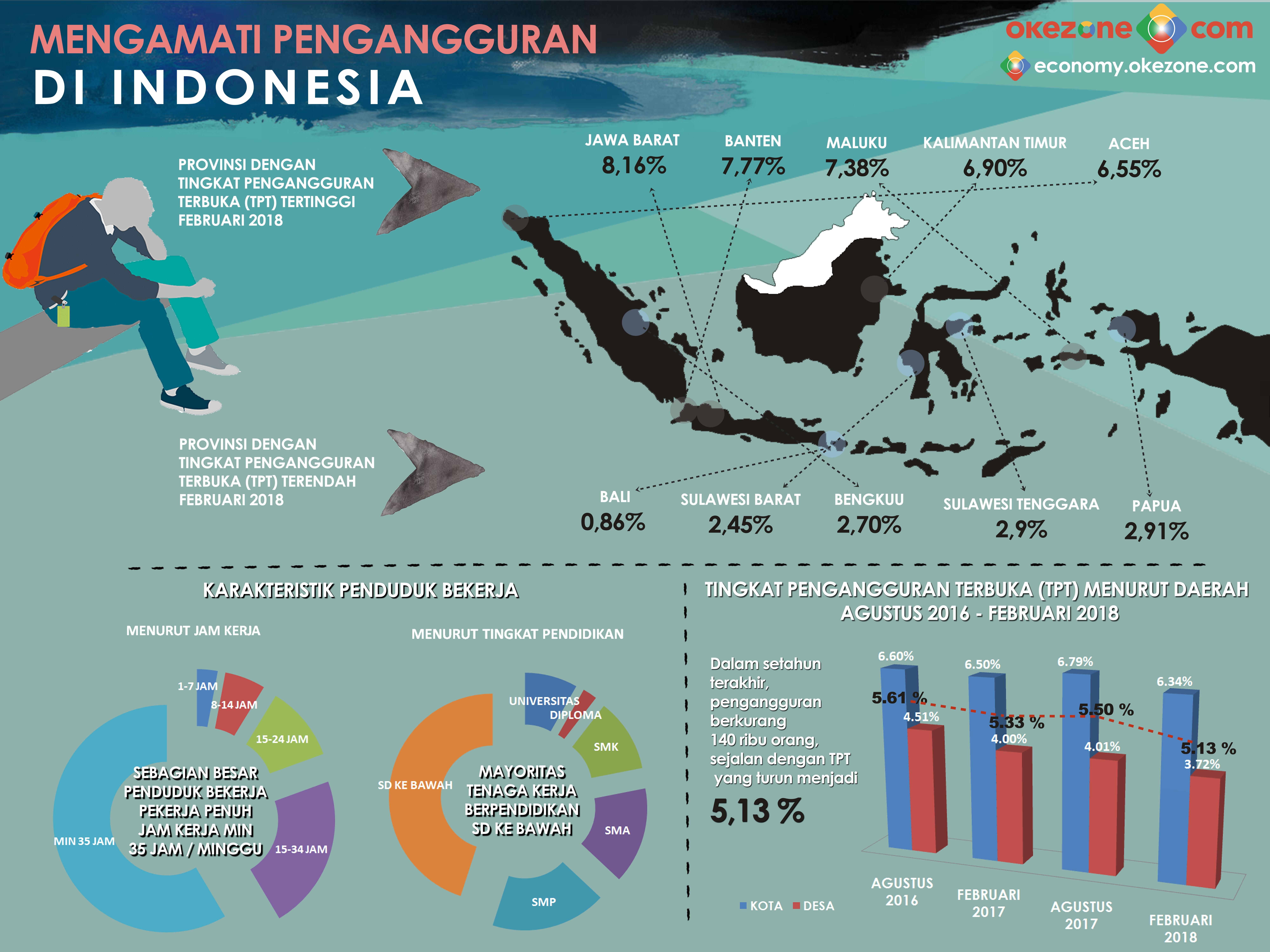 MENGAMATI PENGANGGURAN DI INDONESIA -