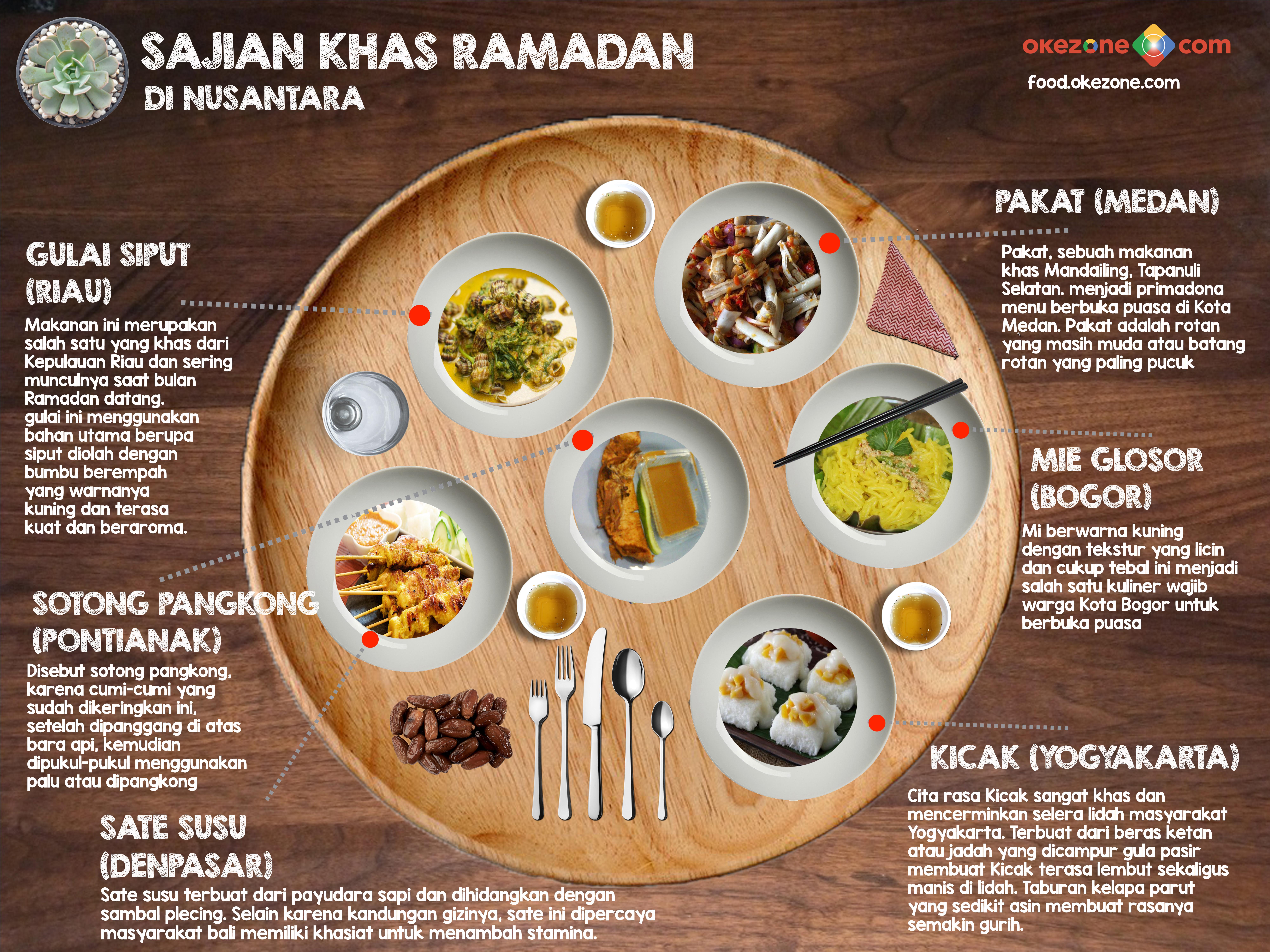 Sajian Khas Ramadan di Nusantara -