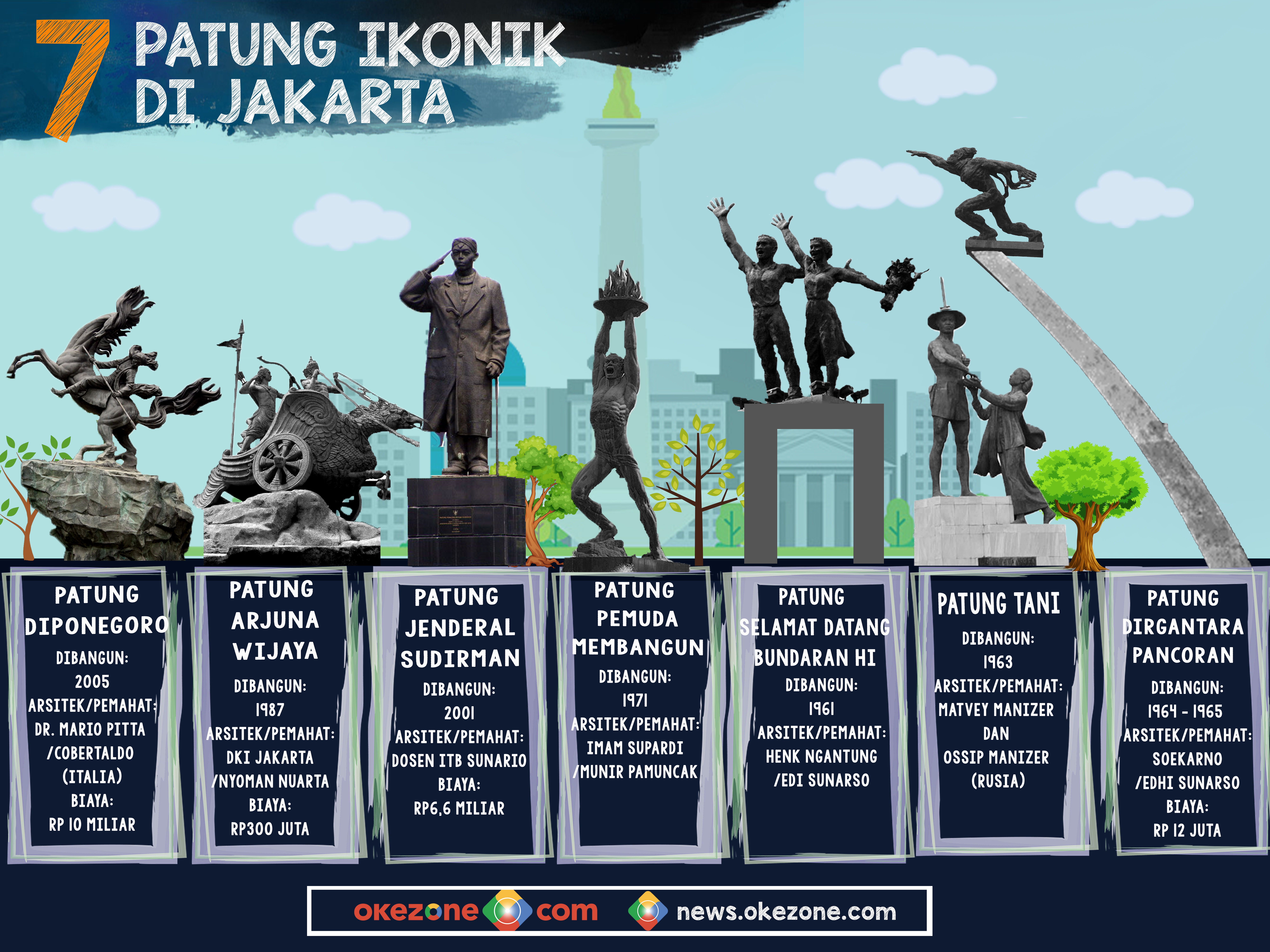 7 PATUNG IKONIK DI JAKARTA -