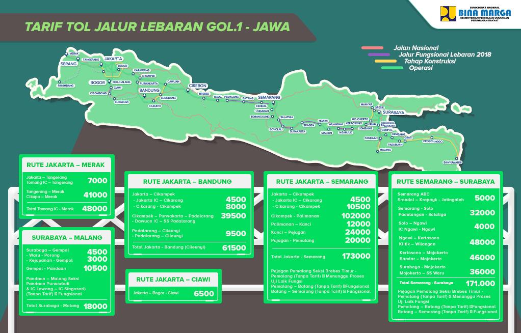 TARIF TOL JALUR LEBARAN GOLONGAN 1 - JAWA -