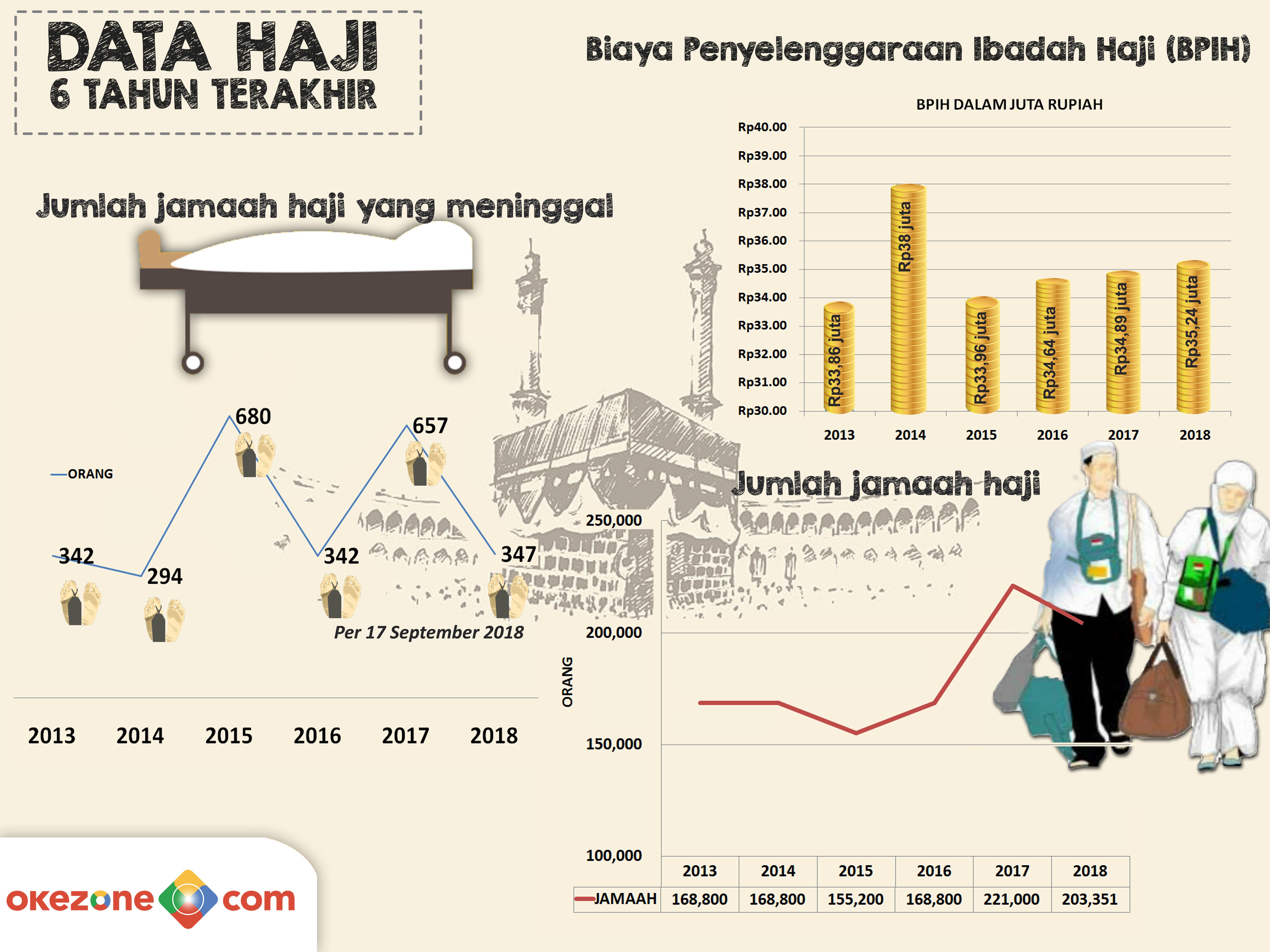 Catatan Haji 2018 -