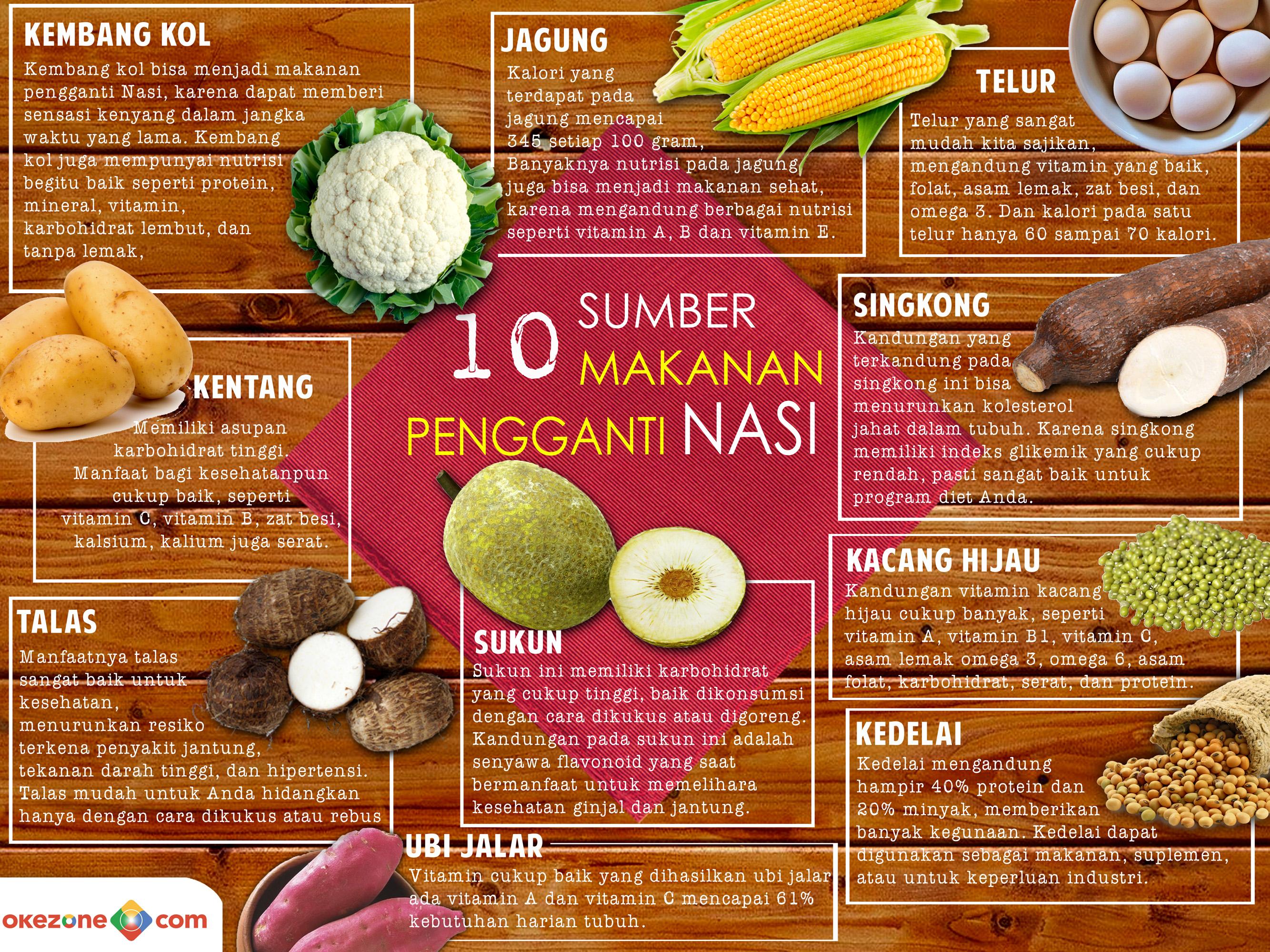 Sumber Makananan Pengganti Nasi -
