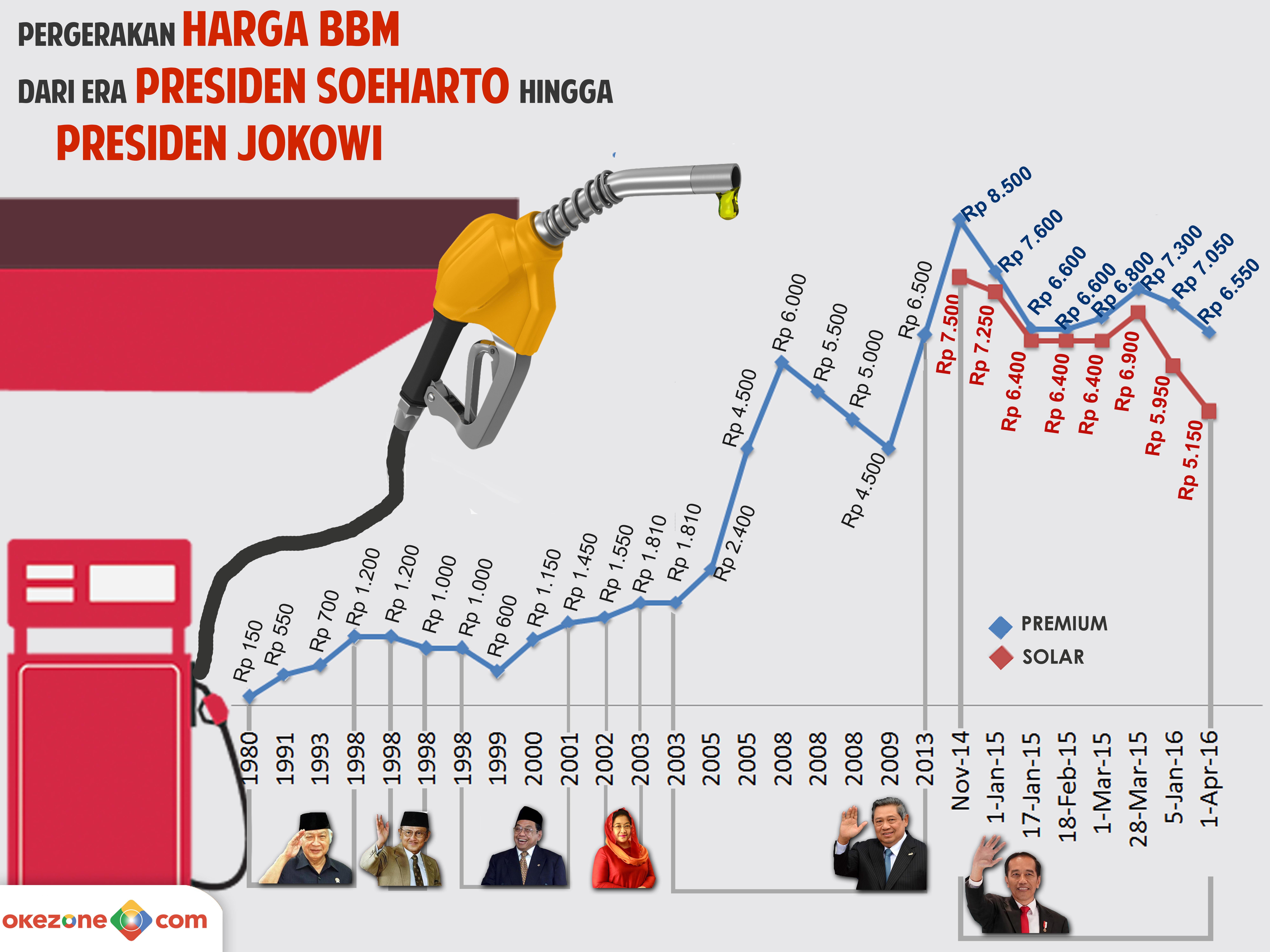 5 Bencana di Indonesia & Pergerakan Harga BBM -