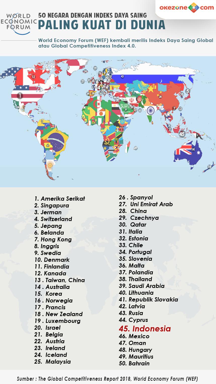 Daftar 50 Negara dengan Indeks Daya Saing Paling Kuat di Dunia (WEF) -