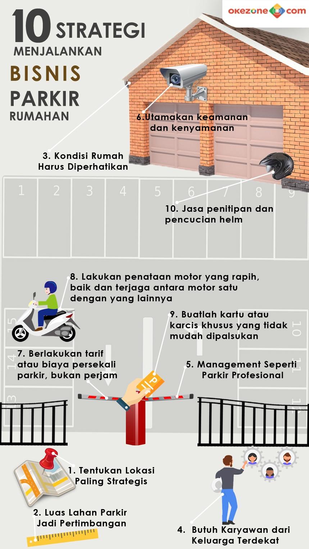 10 Strategi Menjalankan Bisnis Parkir Rumahan -