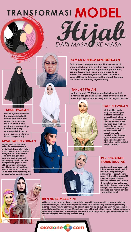 Transformasi Model Hijab dari Masa ke Masa -