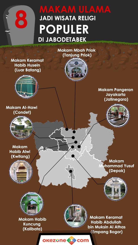 8 Makam Ulama Jadi Wisata Religi Populer di Jabodetabek -