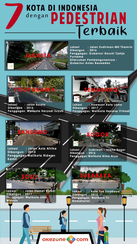 7 Kota di Indonesia dengan Pedestrian Terbaik -