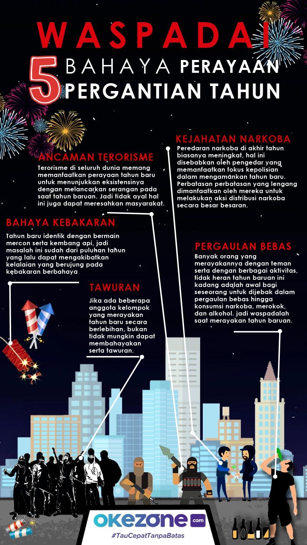 Waspadai 5 Bahaya Perayaan Pergantian Tahun  -