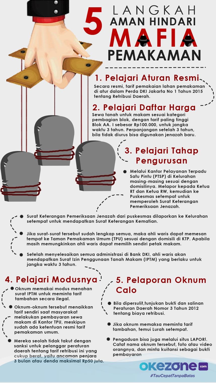 5 LANGKAH TERHINDAR DARI MAFIA PEMAKAMAN -
