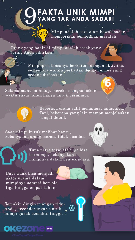 9 Fakta Unik Mimpi yang Tak Anda Sadari -