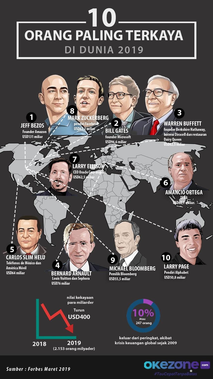 10 Orang Paling Terkaya di Dunia Tahun 2019 -