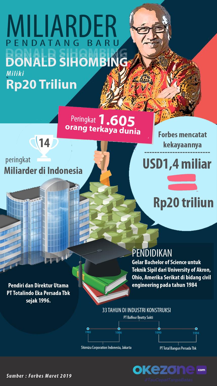 Miliarder Pendatang Baru Donald Sihombing Miliki Rp20 Triliun -