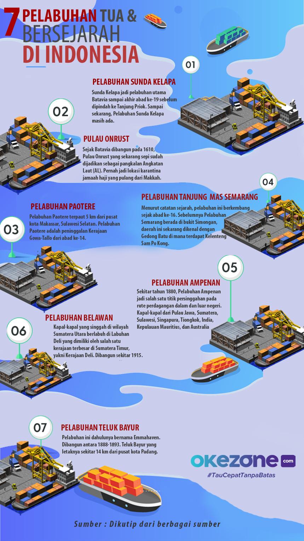 7 Pelabuhan Tua & Bersejarah di Indonesia -