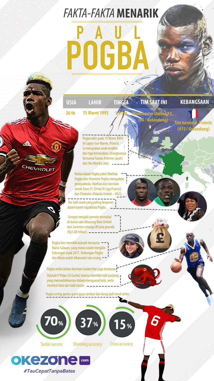Fakta-Fakta Menarik Paul Pogba -