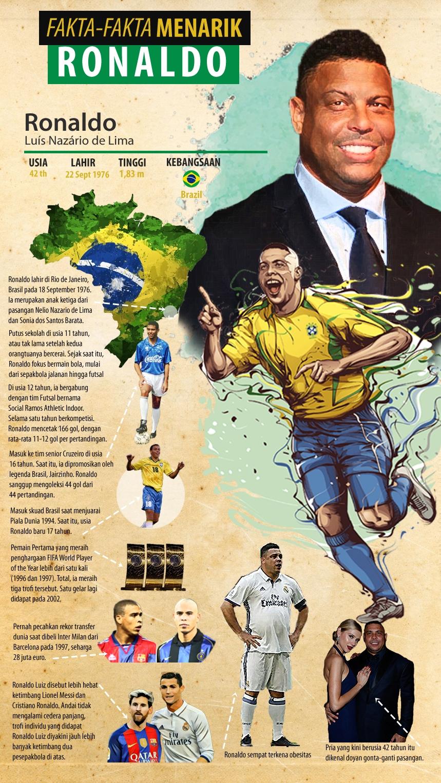Fakta-Fakta Menarik Ronaldo Luiz -