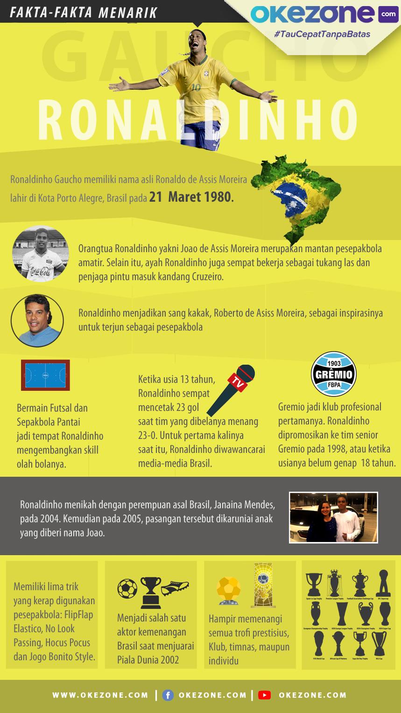 Fakta-Fakta Menarik Ronaldinho -