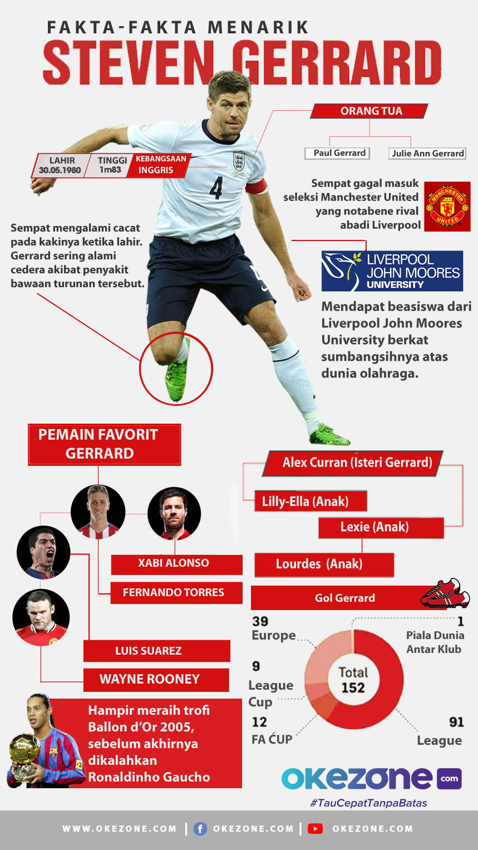 Fakta-Fakta Menarik Steven Gerrard -