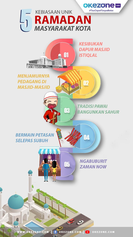 5 Kebiasaan Unik Ramadan Masyarakat Kota -