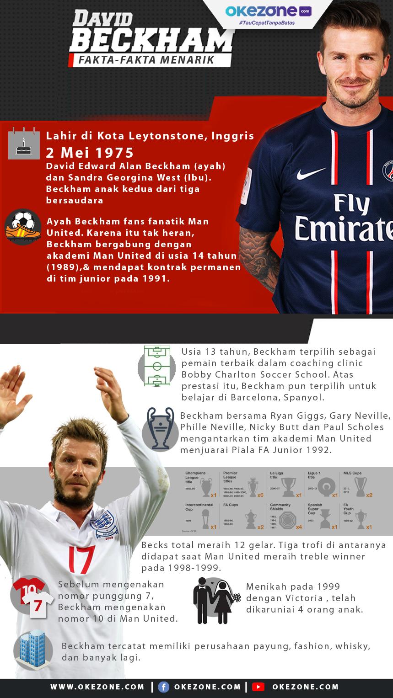 Fakta-Fakta Menarik David Beckham -