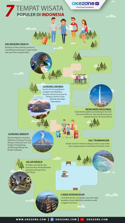 7 Tempat Wisata Populer di Indonesia -