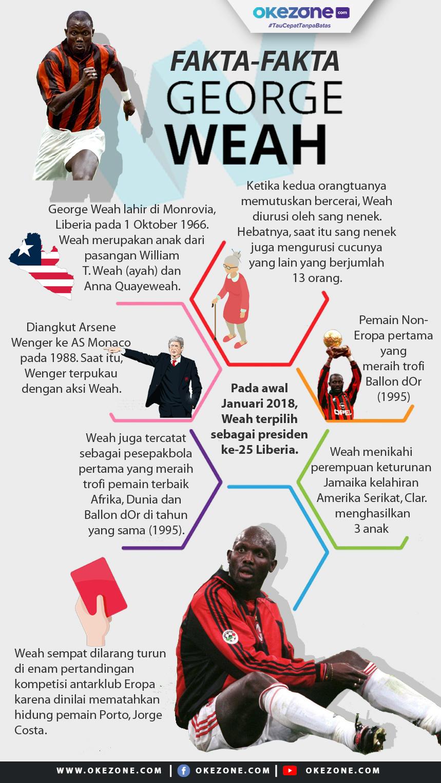 Fakta-Fakta George Weah -
