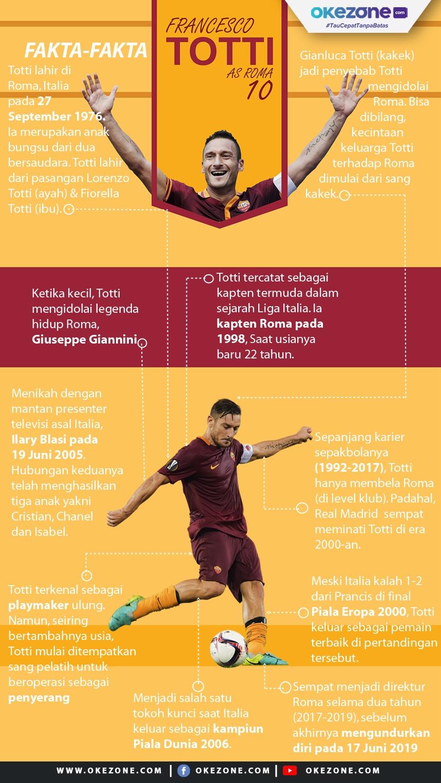 Fakta-Fakta Francesco Totti -