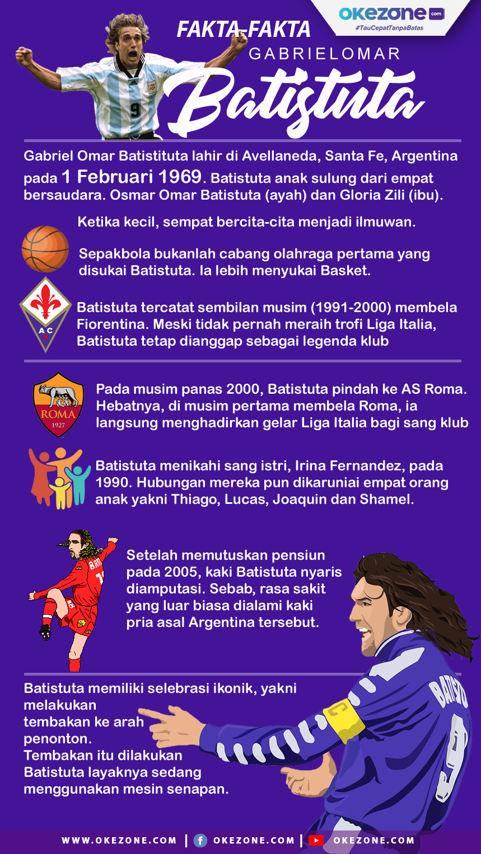 Fakta-Fakta Gabriel Batistuta -