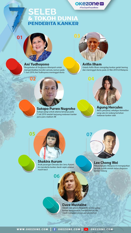 7 Seleb dan Tokoh Dunia Penderita Kanker -