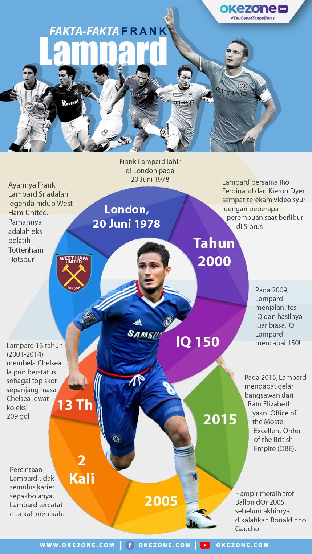 Fakta-Fakta Frank Lampard -