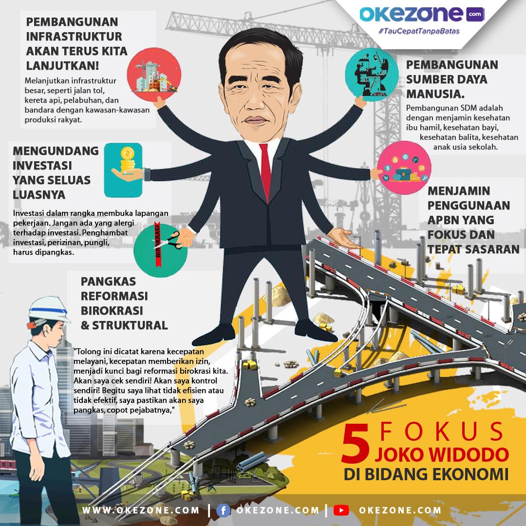 5 Fokus Joko Widodo di Bidang Ekonomi -