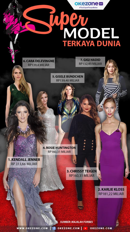 7 Supermodel Terkaya Dunia -