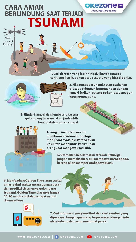 Cara Aman Berlindung saat Terjadi Tsunami -
