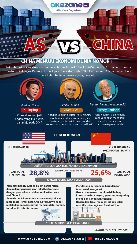 China Menuju Ekonomi Dunia Nomor 1 -