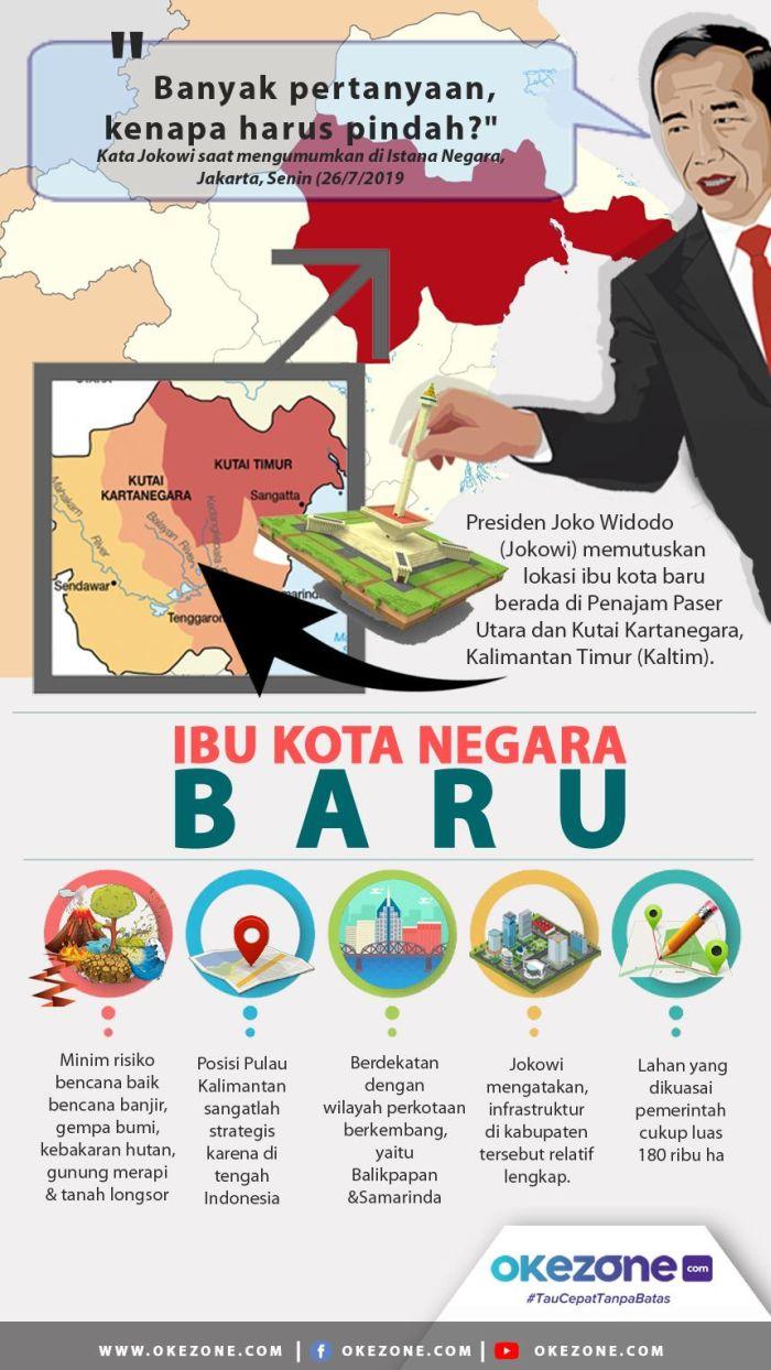 Urgensi Pemindahan Ibu Kota  - Urgensi Pemindahan Ibu Kota