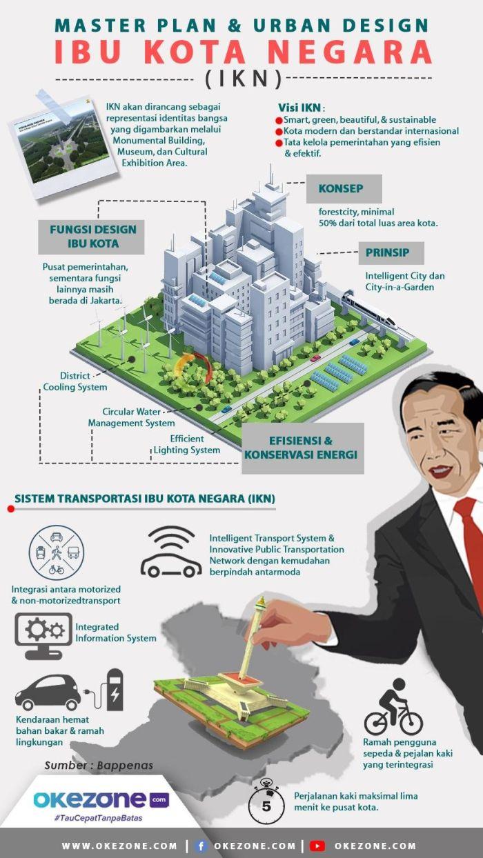 Masterplan Ibu Kota Negara  -