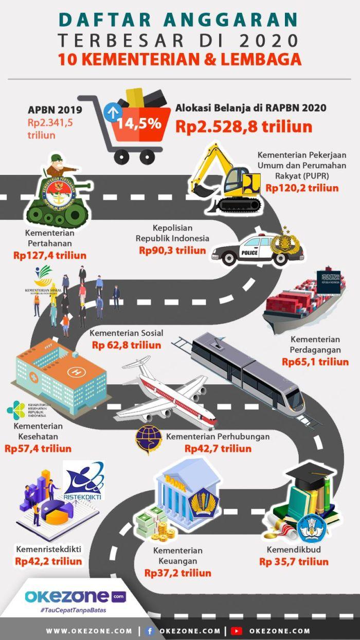 10 Kementerian/Lembaga dengan Dana Paling Besar  - Daftar Kementerian Lembaga dengan Dana Paling Besar.