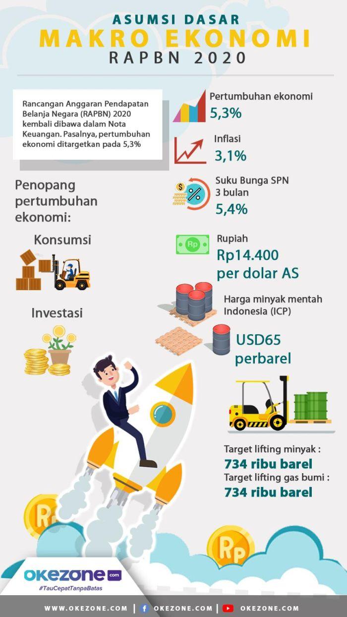 Asumsi Makro Ekonomi RAPBN 2020 -