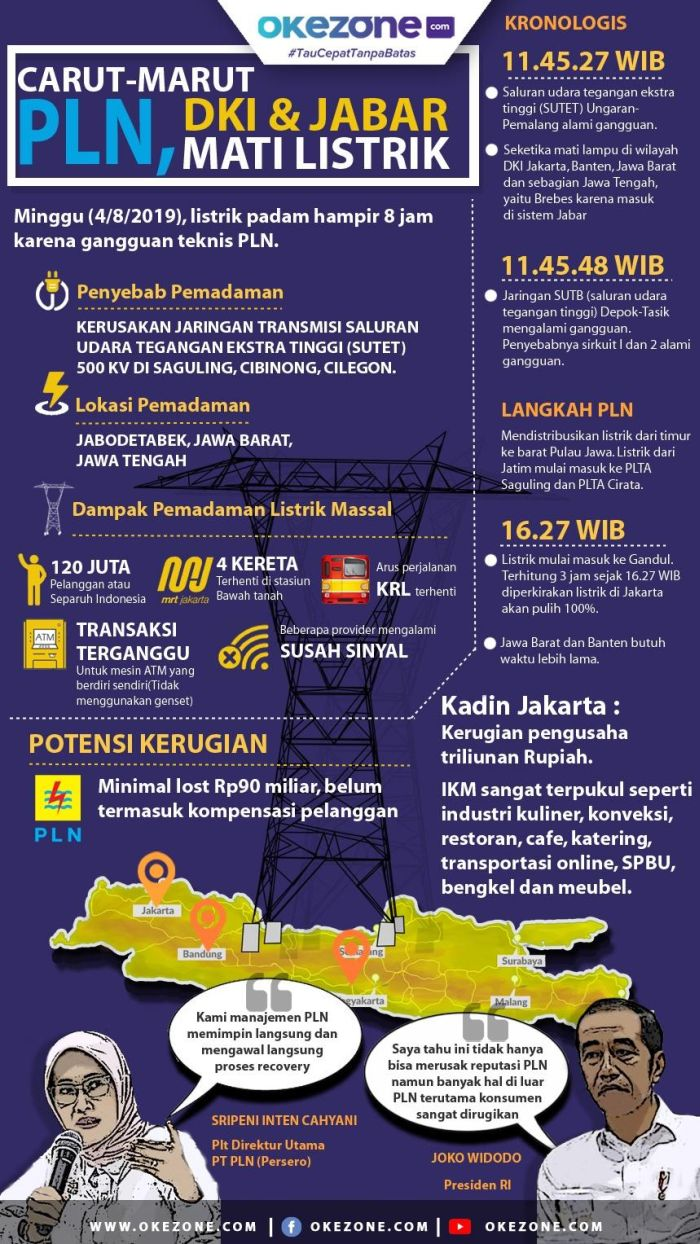 Jakarta Mati Lampu Total  -