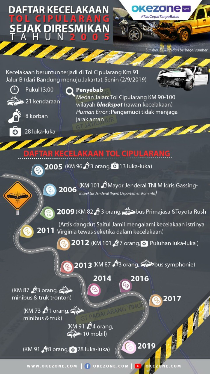Daftar Kecelakaan Maut Tol Cipularang sejak 2005 - Infografis Kecelakaan Tol Cipularang