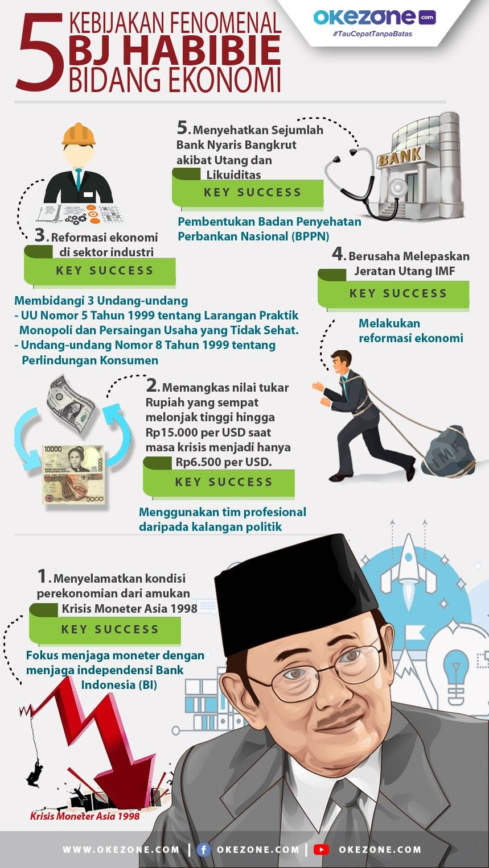 5 Kebijakan Fenomenal BJ Habibie bidang Ekonomi -