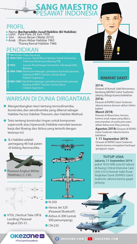 Sang Maestro Pesawat Indonesia  -