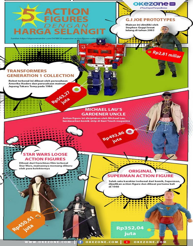 5 Action Figure dengan Harga Selangit -