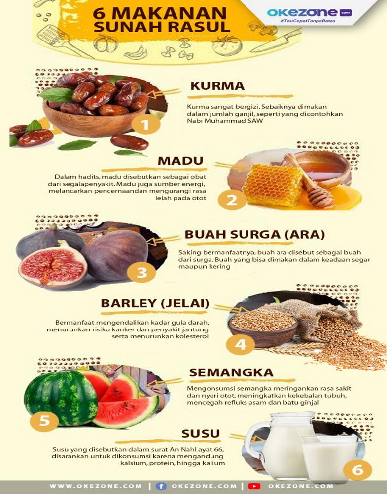 Makanan Kegemaran Nabi -