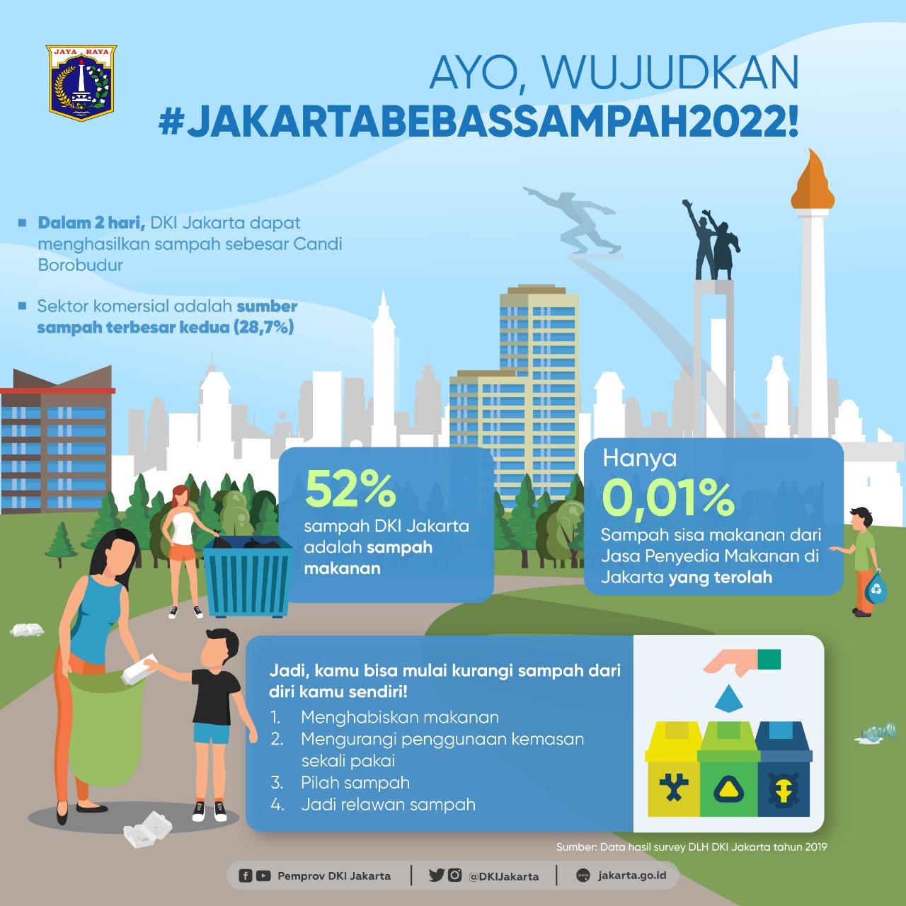 Wujudkan Jakarta Bebas Sampah 2022 -