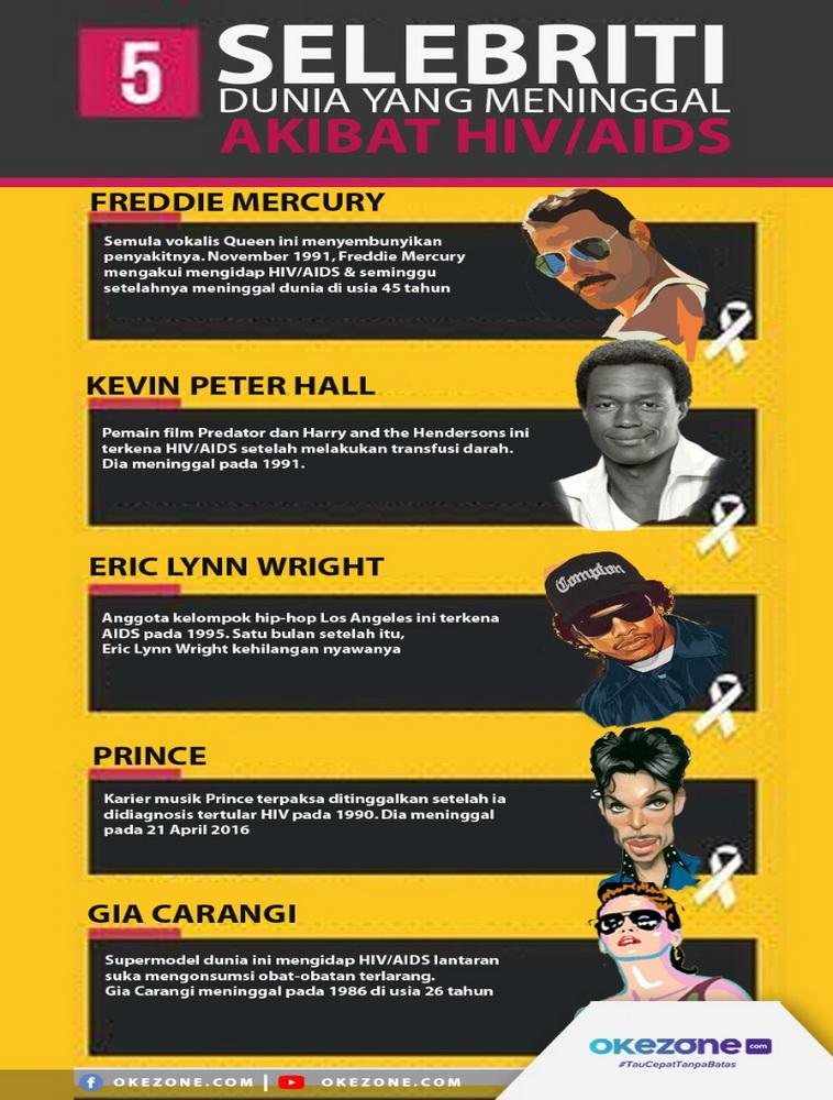 5 selebriti yang Meninggal Akibat HIV/AIDS -