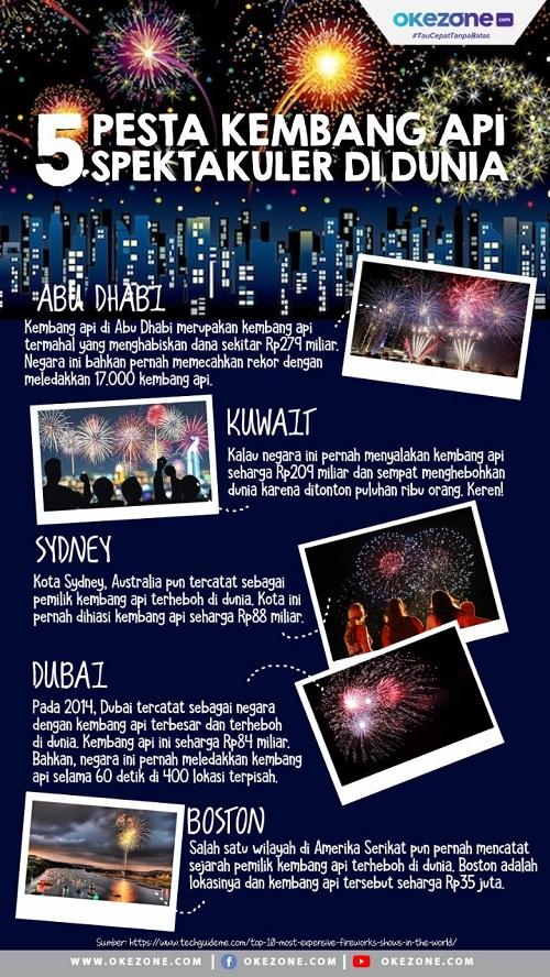 5 Pesta Kembang Api Spektakuler di Dunia - 5 Pesta Kembang Api Paling Meriah