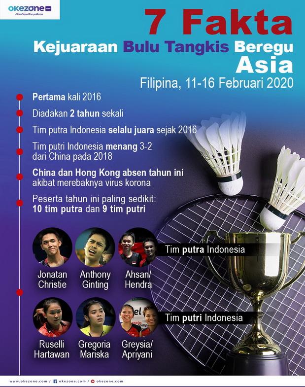 7 Fakta Kejuaraan Bulu Tangkis Beregu Asia - 7 Fakta Kejuaraan Bulu Tangkis Beregu Asia.