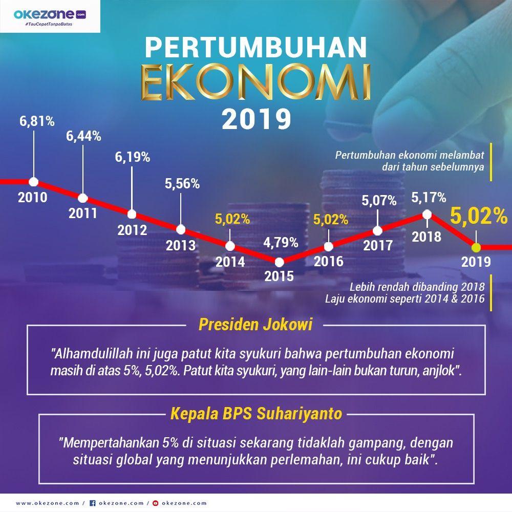 Pertumbuhan Ekonomi 2019 Tercatat 5,02% - Pertumbuhan Economy 2019. (Okezone.com)
