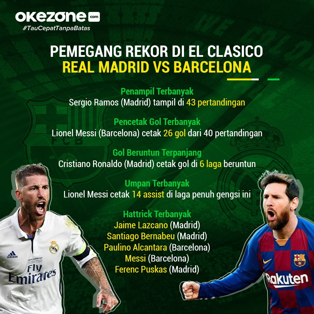 Pemegang Rekor di El Clasico Madrid vs Barcelona - Infografis El Clasico